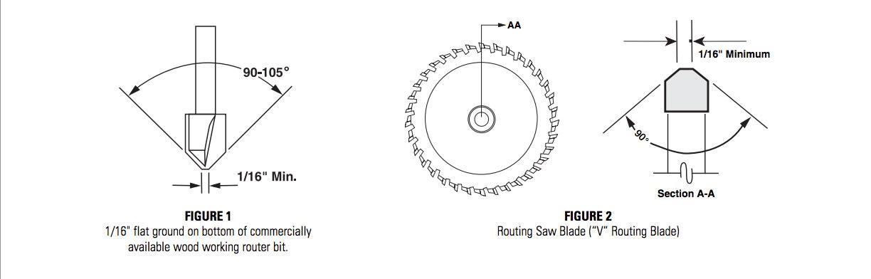 B forex 3a composites